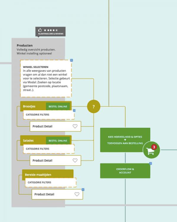 Alles wat je moet weten over een informatiearchitectuur